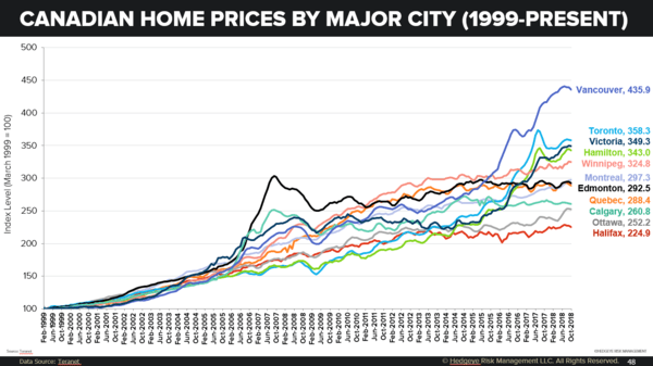 Stagnating? Canadian Home Prices By Major City (1999-Present) - z josh
