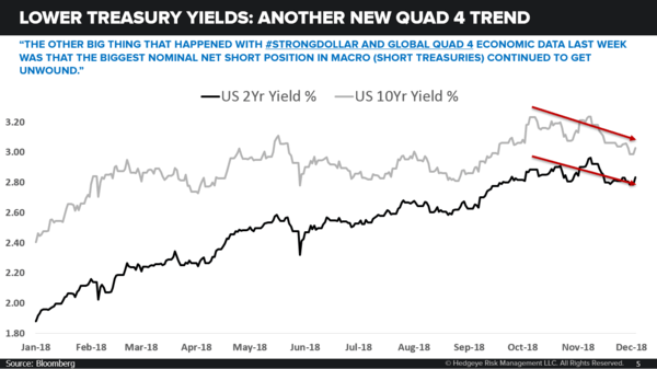 CHART OF THE DAY: Did You Buy Treasuries? - 12.03.18 EL Chart