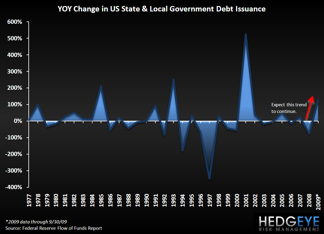 Domestic Pigs - State Govt Debt Issuance
