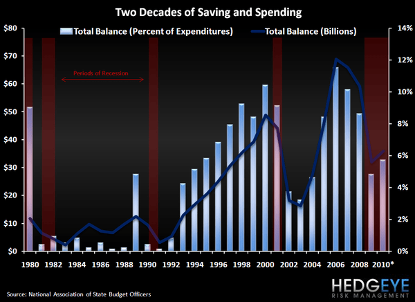 Domestic Pigs - Two Decades of Saving and Spending