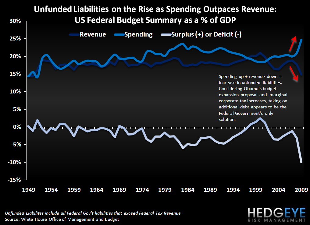 Domestic Pigs - US Unfunded Liabilities