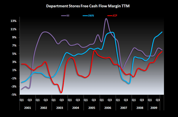 Time is Fleeting for Department Stores - Dept Stores FCF