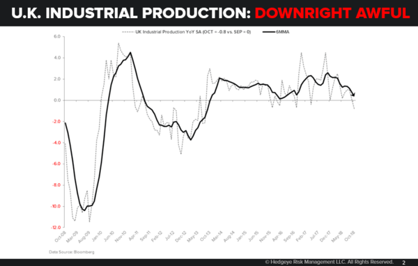 CHART OF THE DAY: Horrendous (UK Industrial Production) - 12.11.18 EL Chart
