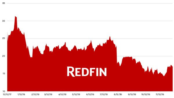 Stock Report: Redfin (RDFN) - HE RDFN chart 12 11 18
