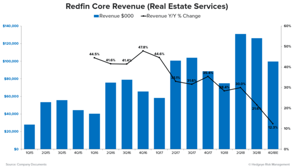 Stock Report: Redfin (RDFN) - RDFN Core Rev Growth