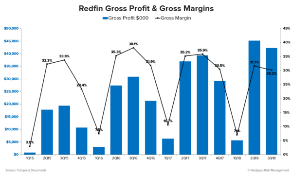 Stock Report: Redfin (RDFN) - RDFN Gross Profit and Margins