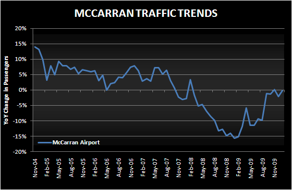 REVERSION BACK TO RED - mccarran traffic jan 10