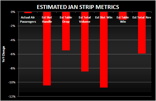REVERSION BACK TO RED - strip metrics jan