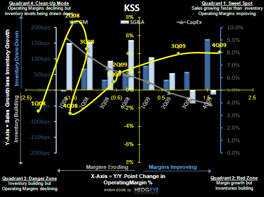 R3: Earnings Callouts From a Diverse Group  - KSS SIGMA