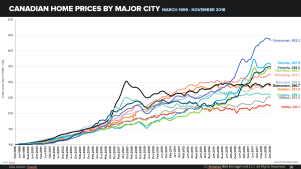 Stagnating? Canadian Home Prices - zjosh