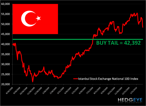 Why we bought Turkey (TUR) yesterday - t1