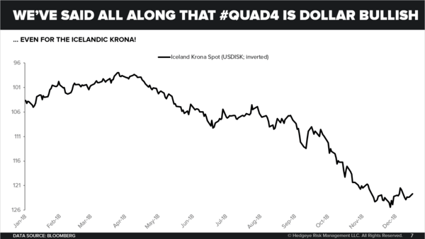 CHART OF THE DAY: Strong Dollar Beat Down - Chart of the Day