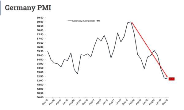 Global #GrowthSlowing: The Bear Market Data Keeps Coming! - German PMI