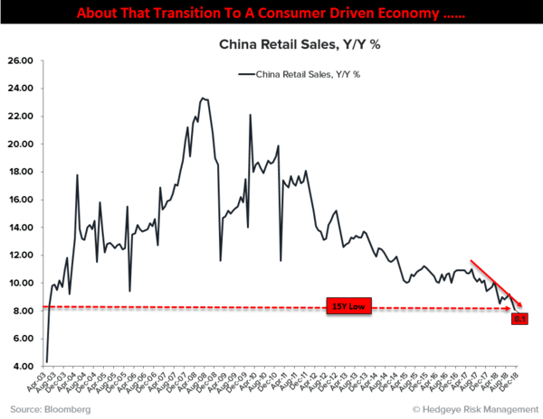 CHART OF THE DAY: This China Chart Just Hit a 15-Year Low - CoD China Retail Sales
