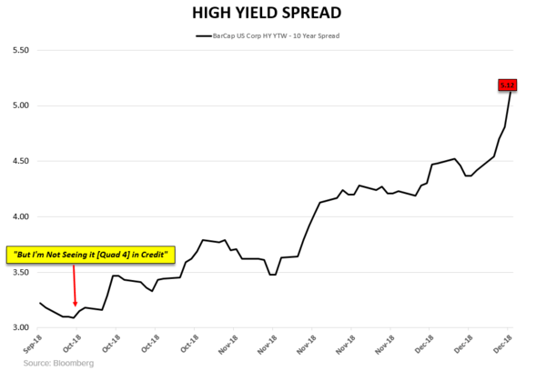 CHART OF THE DAY: High Yield Spreads (Widest Since July 2016) - CoD HY Spread