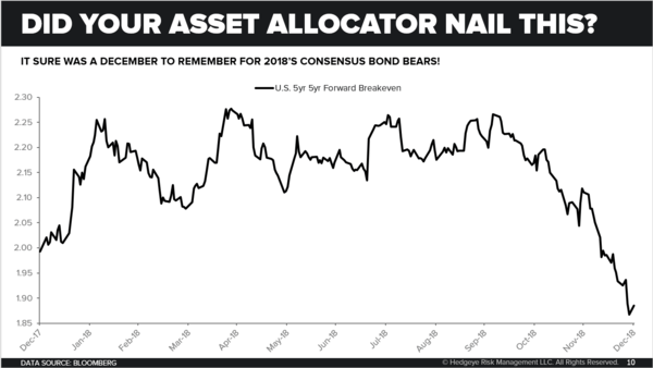 "CHART OF THE DAY: ""The Best Asset Allocation Decision You Could Have Made""  - Chart of the Day"