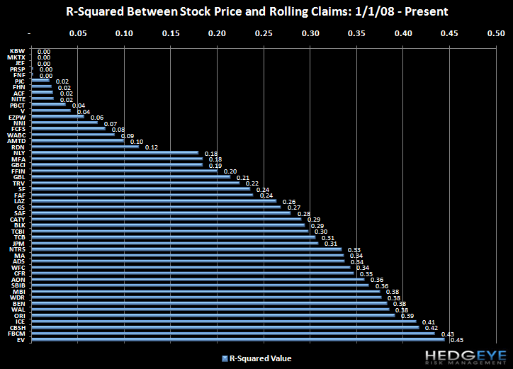 COF, WFSL, NARA ALL WELL POSITIONED FOR IMPROVEMENT IN CLAIMS - correlations low