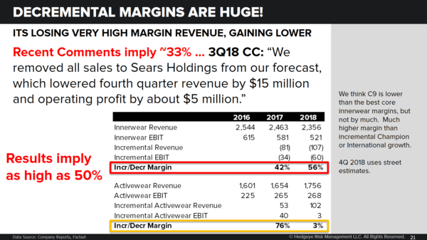 Replay | HBI | It's Still Shortable. Numbers are Wrong - 1 3 2019 HBI decremental margins