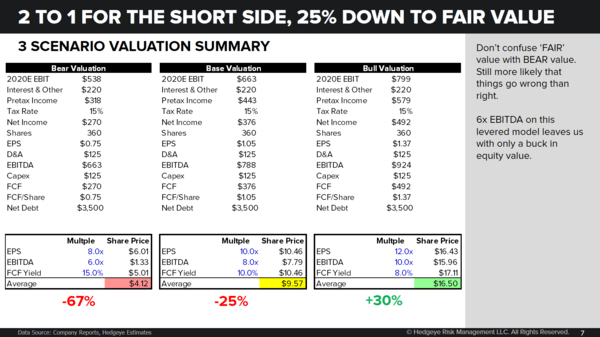Replay | HBI | It's Still Shortable. Numbers are Wrong - 1 3 2019 HBI model scenarios