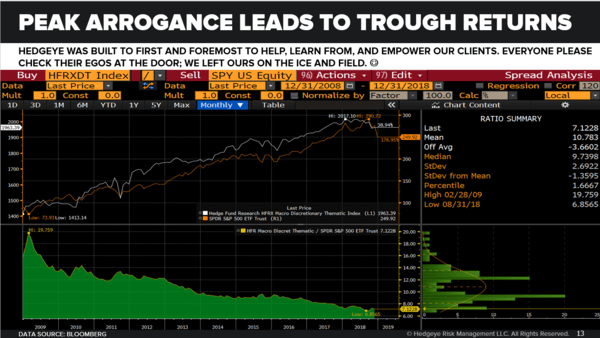 CHART OF THE DAY: Peak Arrogance Leads to Trough Returns - Chart of the Day