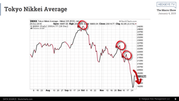 The Macro Show (Free Replay): 'Don't Confuse Stock Market Dips & Disasters' - nikkei
