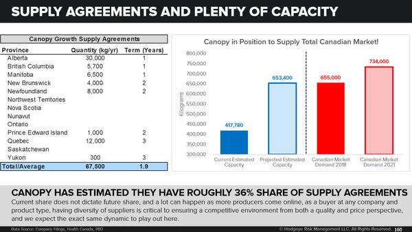 Stock Report: Canopy Growth (CGC) - CGC