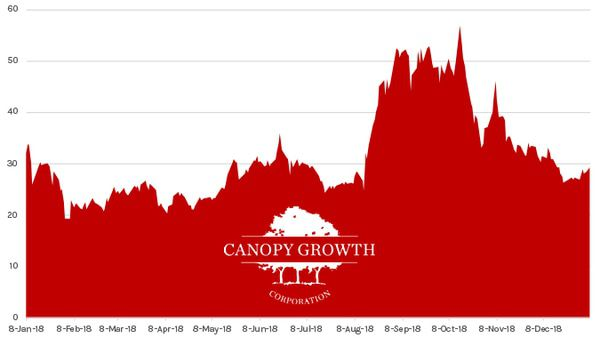 Stock Report: Canopy Growth (CGC) - HE CGC chart 01 07 19