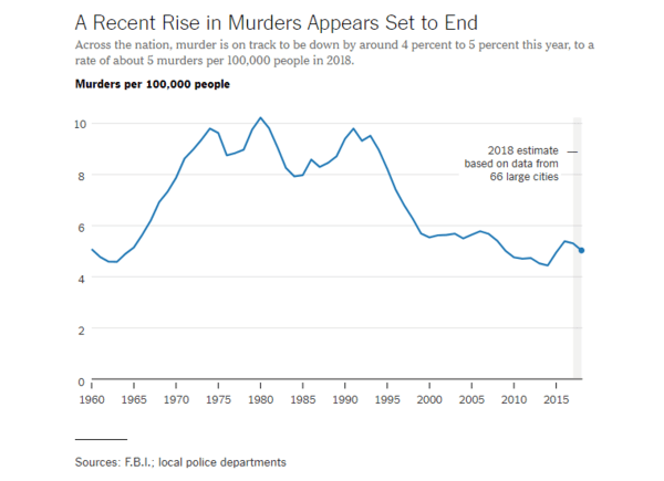 U.S. Murder Rate Stopped Dead in Its Tracks. NewsWire - Jan13 chart1