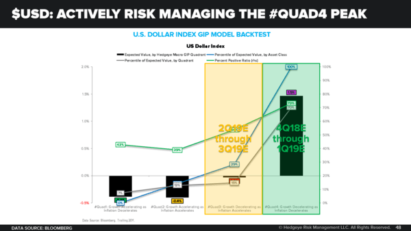 CHART OF THE DAY | USD: Risk Managing the Quad4 Peak -  USD CoD