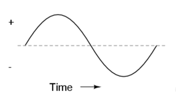 Rate of Change - sine curve