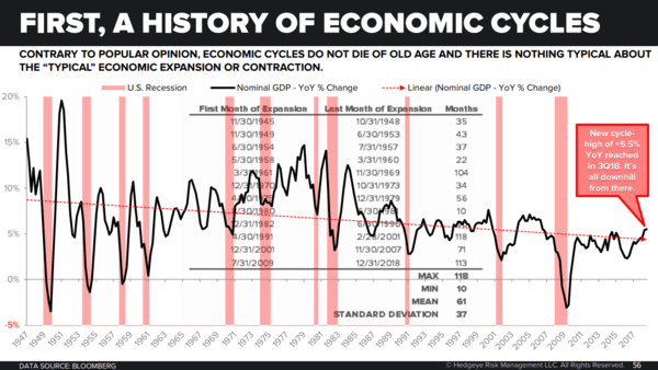 This Is The Second Longest U.S. Expansion In History - economic cycle