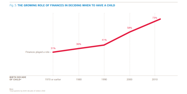 80% of Boomer Parents Provide Financial Support to Young-Adult Children  - z neil Jan13 chart2