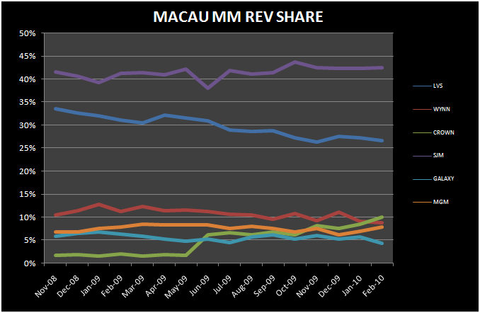 CNY DRIVES ANOTHER BIG MONTH - Macau MM Rev Share