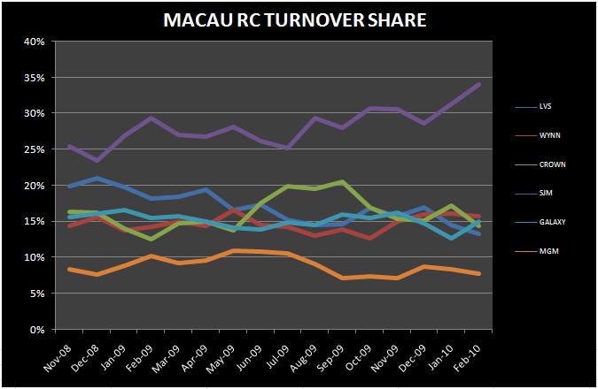 CNY DRIVES ANOTHER BIG MONTH - Macau RC Turnover Share