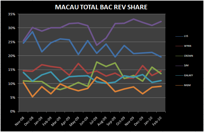 CNY DRIVES ANOTHER BIG MONTH - Macau Total Bac Rev Share