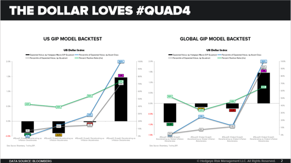 CHART OF THE DAY: The Dollar Loves #Quad4 - Chart of the Day