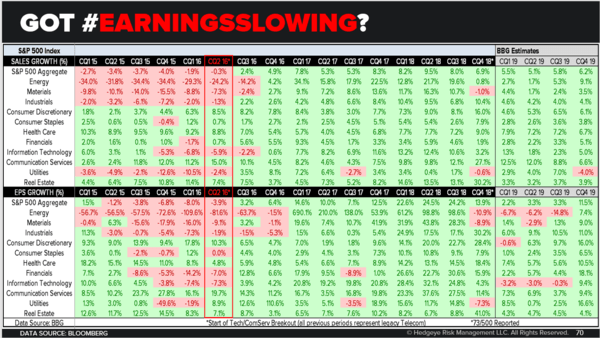 CHART OF THE DAY: US #EarningSlowing - Chart of the Day