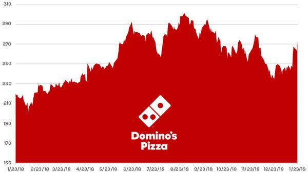 Stock Report: Domino's Pizza (DPZ) - HE DPZ chart 01 24 19