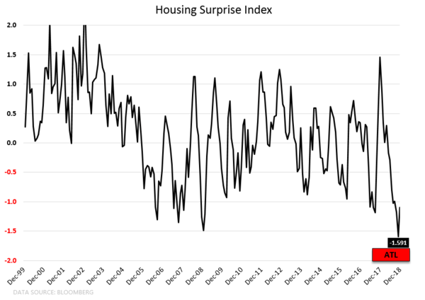 CHART OF THE DAY: Are You Long Housing Yet? - CoD1 Surprise