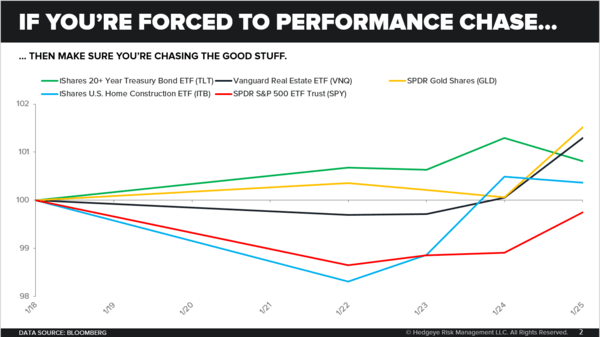 CHART OF THE DAY: Performance Chasing? - Chart of the Day