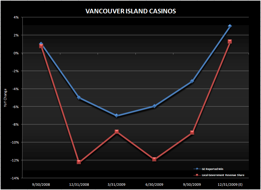 GC: POTENTIAL 4Q09 UPSIDE - Vancouver island casinos