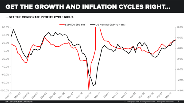 CHART OF THE DAY: If You Get Growth + Inflation Right... - Get the Growth and Inflation Cycles Right...