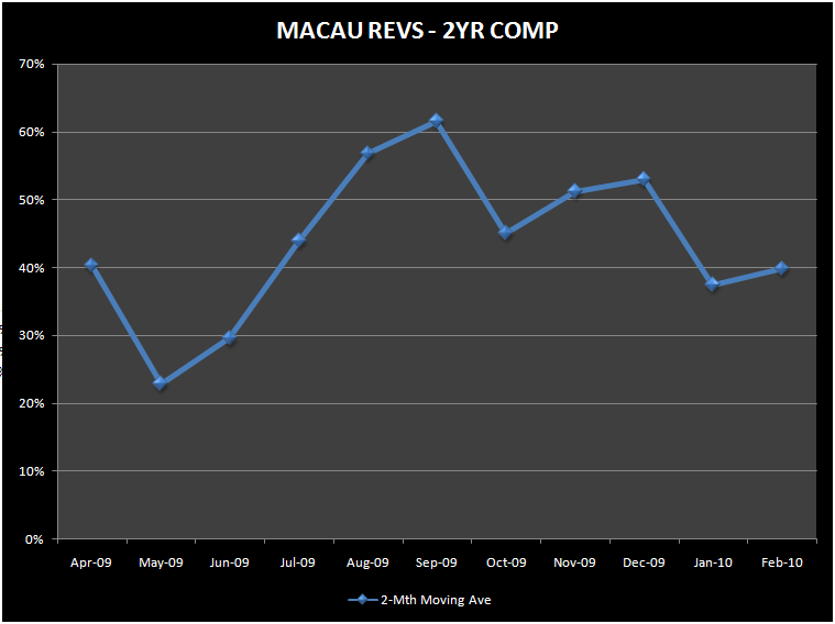 MACAU 2-YR COMPS NOT ACCELERATING - 1