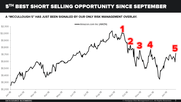 5th Best Selling Opportunity - Chart of the Day