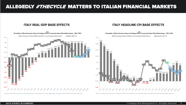 CHART OF THE DAY: Italy Enters Recession - Chart of the Day