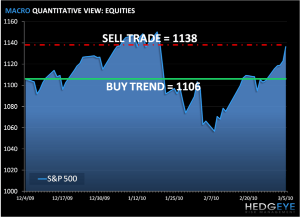 Risk Management Time: SP500 Levels, Refreshed...  - s p