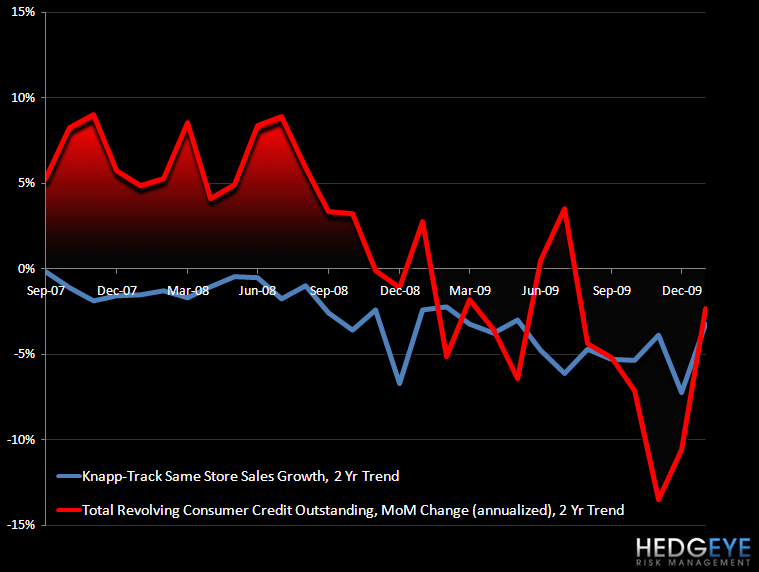 RESTAURANTS – CONSUMER CREDIT VS CASUAL DINING - knapp vs consumer credit outstanding 2 yr Jan