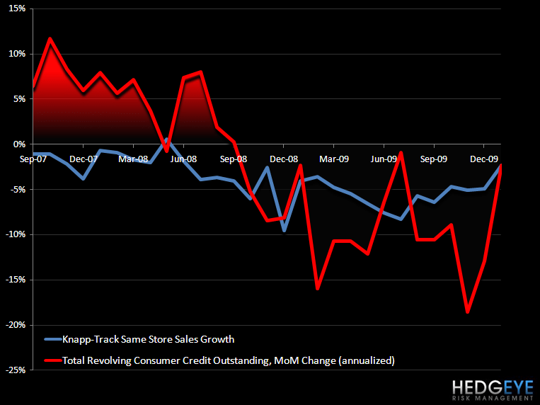 RESTAURANTS – CONSUMER CREDIT VS CASUAL DINING - knapp vs consumer credit outstanding Jan