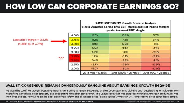 "CHART OF THE DAY: ""Dangerously Sanguine"" - How Low Can Corporate Earnings Go"