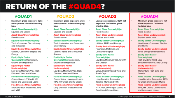 CHART OF THE DAY: Return of #Quad4? - Chart of the Day